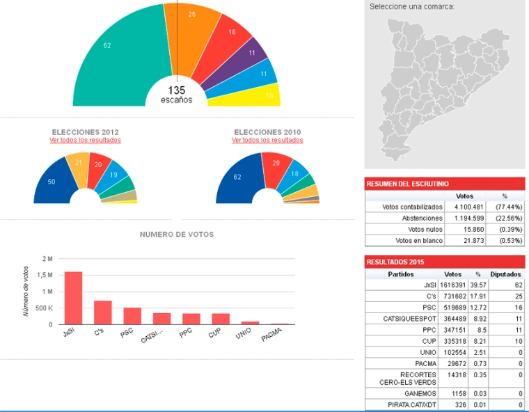 http://elecciones.elperiodico.com/resultados/autonomicas/2015/catalunya/?_ga=1.90378394.1893199323.1400843762